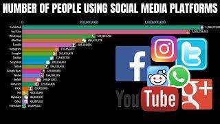 Number of People Using Social Media Platforms - Top 10 most popular social network (2004-2019)