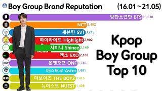 Kpop Boy Group Brand Reputation Ranking Top 10 (BTS, EXO, Seventeen, NCT)