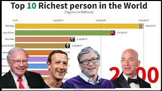 Top 10 Richest person in the world | Richest people in the world (2000-2019) | Year Wise