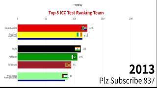 ICC Test Ranking (2003-2019) || Top 8 Test team