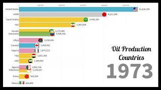 Top 10 Oil Production by Country 1900 - 2018