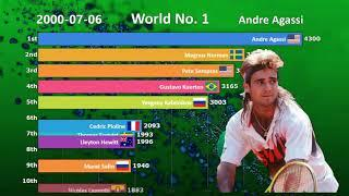 Ranking History of Top 10 Men's Tennis Players (1990-2019)