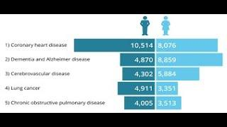 top 10 most common deadliest infectious worst diseases to live without cure in the world