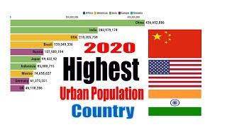 Top 10 Country by Total Urban Population (1960-2020)