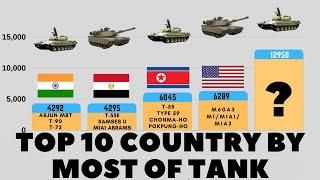 Top 10 Country by Most Number of Tank   With Most Main Battle Tanks