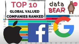 Top 10 Global Valued Companies by Market Capitalization (2000-2020)