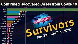 Top 15 Country by Covid-19 Recovered Cases  (Jan 22 - April 2, 2020)