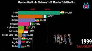 Measles Deaths In Children 1-59 Months Total Deaths-Top 10 Country