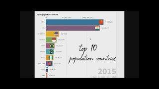 top 10 population countries   country   information on bar chart race   graph   data is beautiful