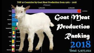Goat Meat Production Ranking | TOP 10 Country from 1961 to 2018