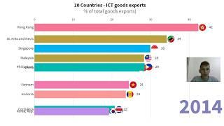 TOP 10 Countries by Information and communication technology goods exports