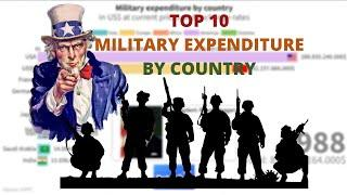 Top 10 Military Spending By Country In Current USD