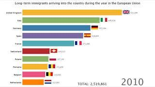 TOP 10, IMMIGRATION IN EU 2006-2017