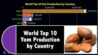World Top 10 Yams Production by Country