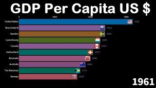 Top 10 Country GDP Per Capita Ranking History (1960-2018)