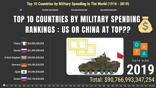 Top 10 Military Spending by Country (1914 - 2019) | Military Expenditure by Country