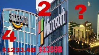 Top 10 biggest companies in the world 2020 | Duniya ki 10 sabse badi Companiya|Most valuable company