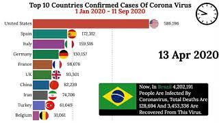 Top 10 Countries in Number of Confirmed Corona Virus Cases January 2020 to September 2020