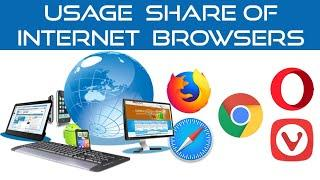 Usage Share of Internet Browsers 2009 - 2019 | TOP 10 Internet Browser Market Share Worldwide
