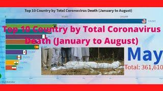 Top 10 Country by Total Coronavirus Death (January to August)