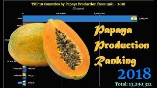Papaya Production Ranking | TOP 10 Country from 1961 to 2018
