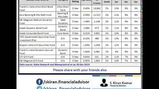 Top 10 Debt Mutual Funds 2020