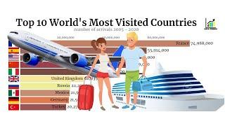 Top 10 World's Most Visited Countries + Number of Arrivals 2005 - 2020