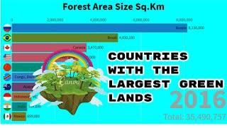 Top 10 Countries With The largest Forest Area from 1990 to 2016