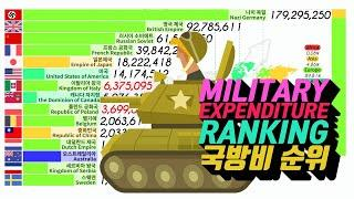 TOP 15 Military Expenditure Ranking by Country 1830 - 2018