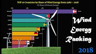 Wind Energy Ranking | TOP 10 Country from 1980 to 2018
