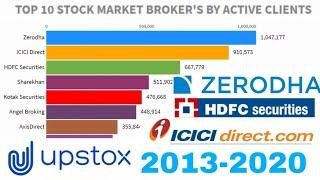 Top 10 Stock Market Brokers By Active Clients In India (2013 -2020) | Zerodha | Upstox | hdfc