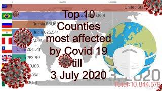 COVID 19 Update | July 03 | Top 10 Countries with Most number of confirmed COVID 19 cases