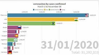 Top 10 Countries  With Highest Number Of COVID-19 cases confirmed, A Graphical Representation