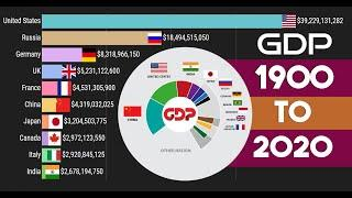 Top 10 Highest GDP Countries 1900 To 2020 Ranking History GDP US 2020, GDP China 2020,GDP India 2020
