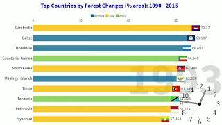 Top 10 countries by  Loss Forest Area 1990 - 2018