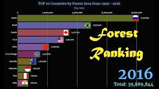 Forest Area Ranking: TOP 10 Countries from 1990 - 2016