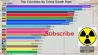 Dangerous countries in the world (1990-2020) | Top 10 statistics of dangerous countries in the world