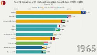 Top 10 Countries with Highest Population Growth Rate (1960 - 2018)
