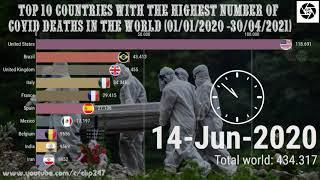 Top 10 countries with the highest number of covid deaths in the world, Covid Timeline 1/1/20-30/4/21