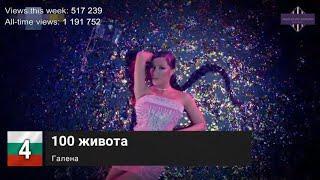 Bulgaria Top 10 Songs of The Week - 15 May, 2020 (Week 19)