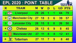 EPL 2020 Point Table today 1st March after Liverpool Vs Watford Match