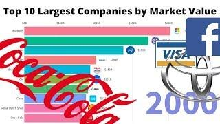 Top 10 World's Largest Companies by Market Capitalization 1993 - 2020