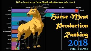 Horse Meat Production Ranking | TOP 10 Country from 1961 to 2018