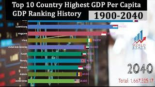 Top 10 Country GDP Per Capita Ranking History (1900-2040)