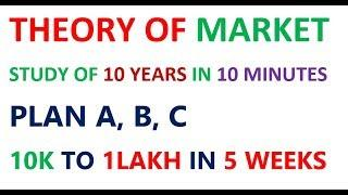 THEORY OF MARKET 10K TO 1 LAKH IN 5 WEEKS