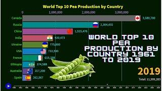 World Top 10 Pea Production by Country 1961 to 2019