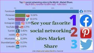 Top 10 Most Popular Social Media Platforms - Market Share (2009-2019)