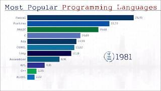 Most Popular Programming Languages from (1965 - 2019) | Github