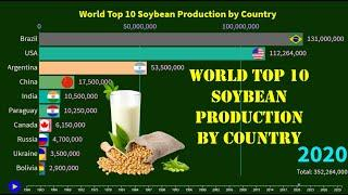 World Top 10 Soybean Production by Country