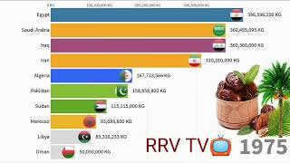 World largest top 10 dates producing countries in the world (1972-2019) top countries rrv TV